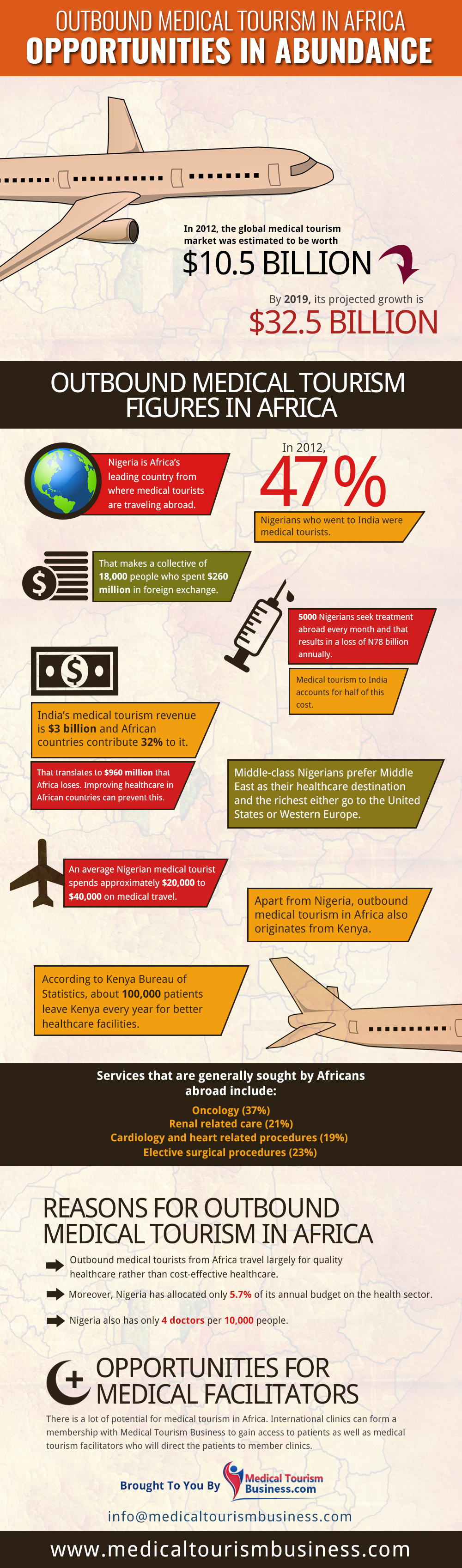 African Infographic